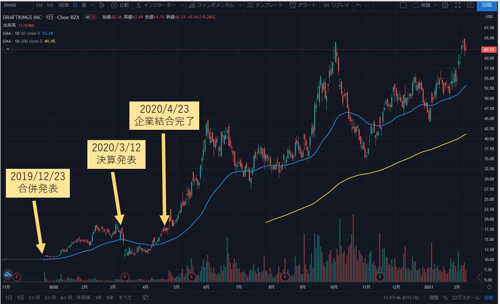 ドラフト キングス 株価